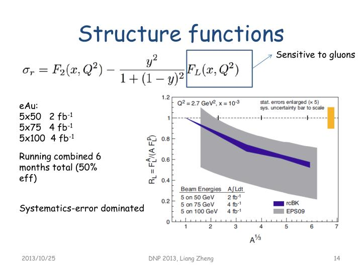 Structure functions