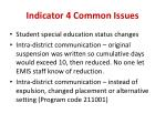 indicator 4 common issues
