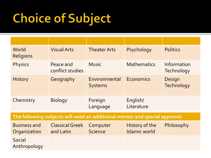Choice of Subject