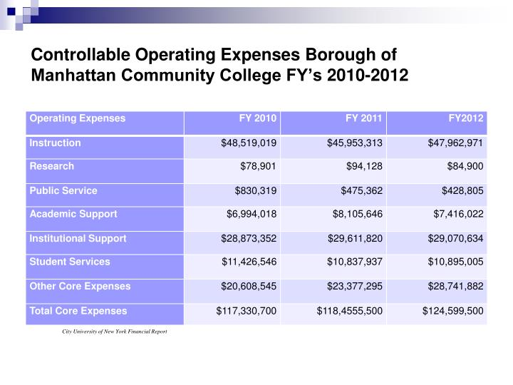 Controllable Operating Expenses Borough of Manhattan Community College FY's