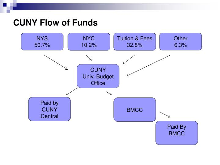 Cuny flow of funds