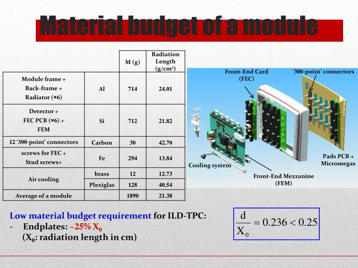 Material budget of a module