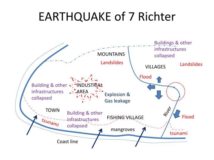 Earthquake of 7 richter