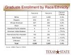 graduate enrollment by race ethnicity