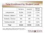 total enrollment by student level