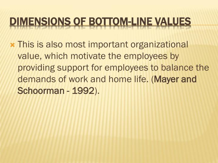 This is also most important organizational value, which motivate the employees by providing support for employees to balance the demands of work and home life. (