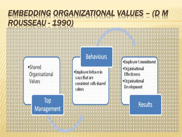 Embedding Organizational Values – (D M Rousseau - 1990)