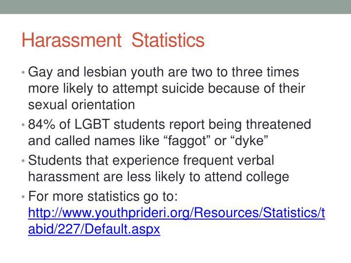Harassment Statistics