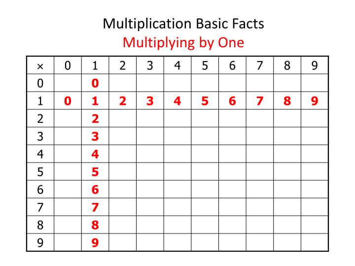 Multiplication basic facts multiplying by one