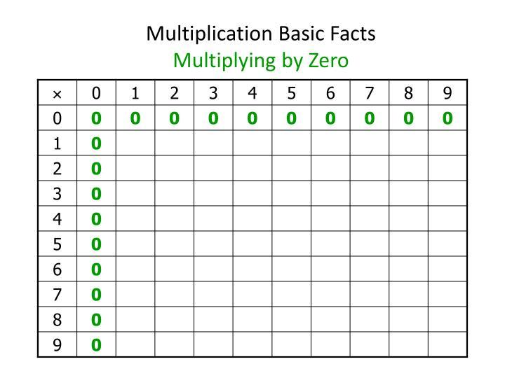 Multiplication Basic Facts
