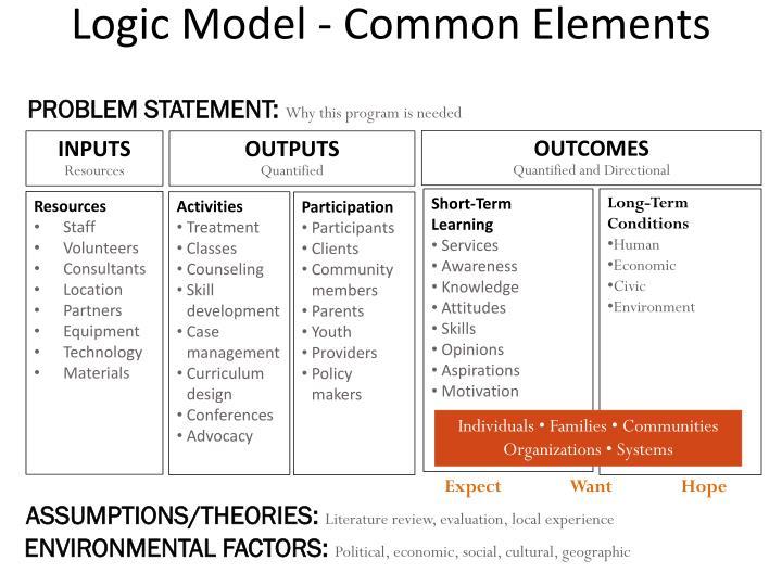 Logic Model - Common Elements