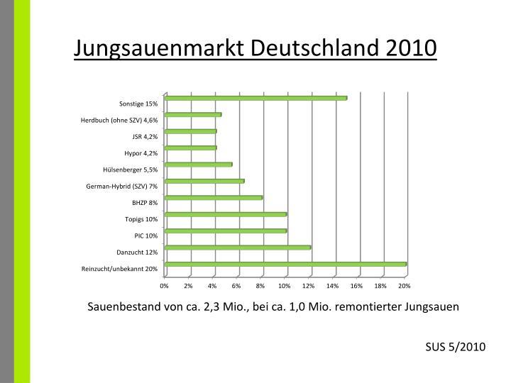 Jungsauenmarkt deutschland 2010