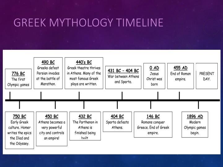 Greek Mythology Timeline