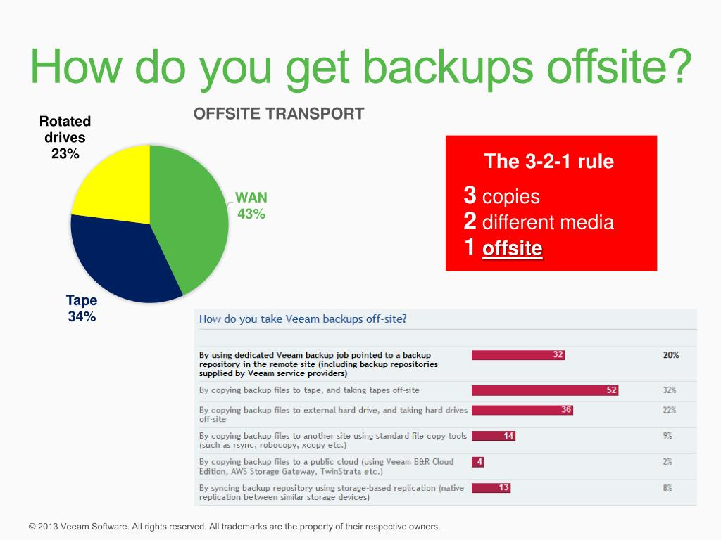 PPT - Veeam Backup & Replication v7 Deep Dive PowerPoint