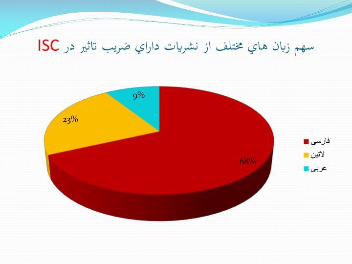 سهم زبان هاي مختلف از نشريات داراي ضريب تاثير در
