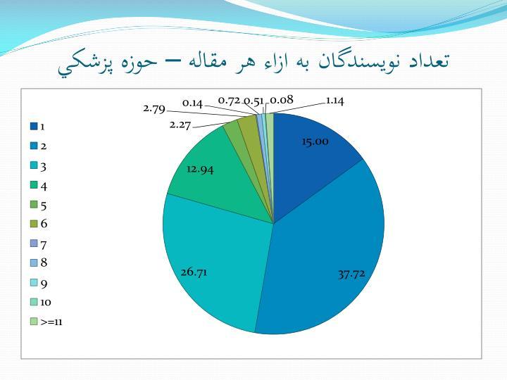 تعداد نويسندگان به ازاء هر مقاله – حوزه پزشکي