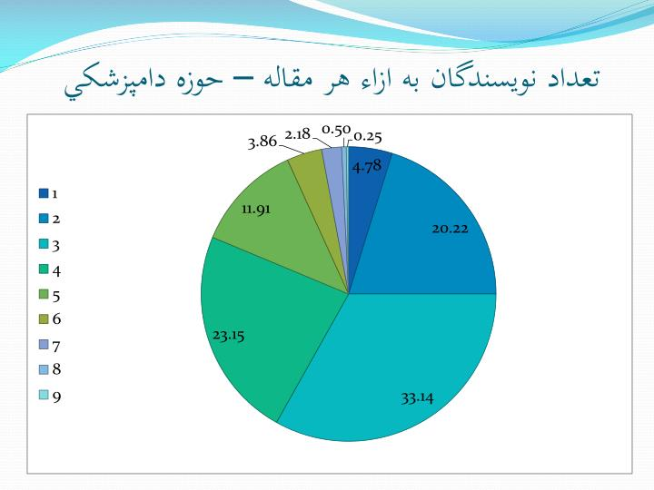 تعداد نويسندگان به ازاء هر مقاله – حوزه دامپزشکي
