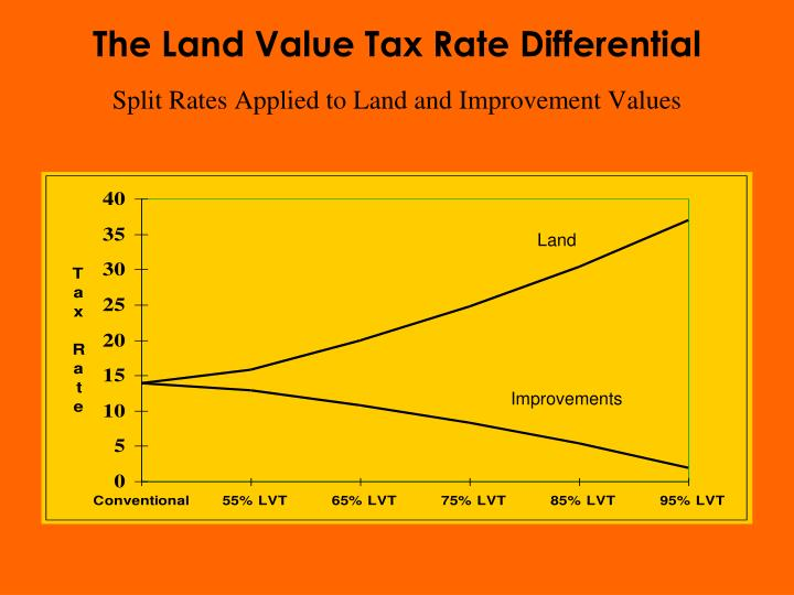 The Land Value Tax Rate Differential