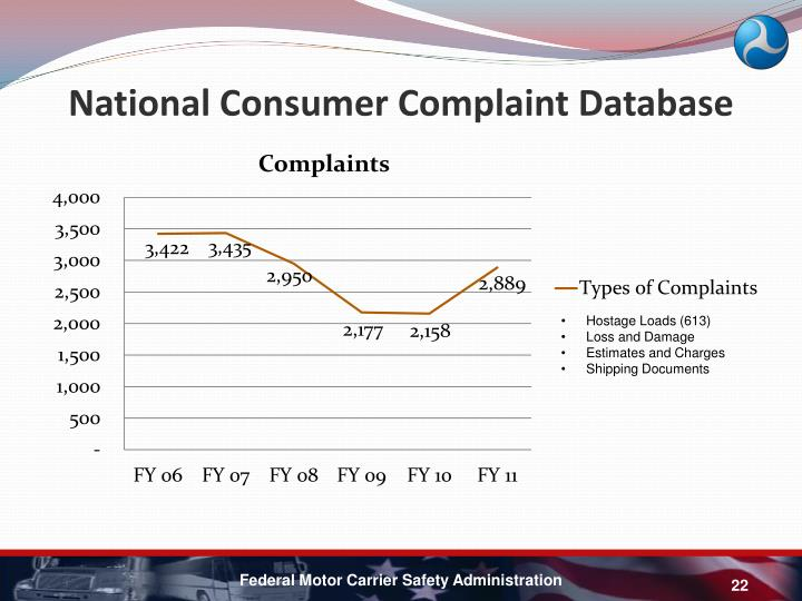 National Consumer Complaint Database