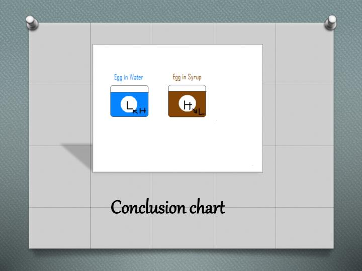 Conclusion chart