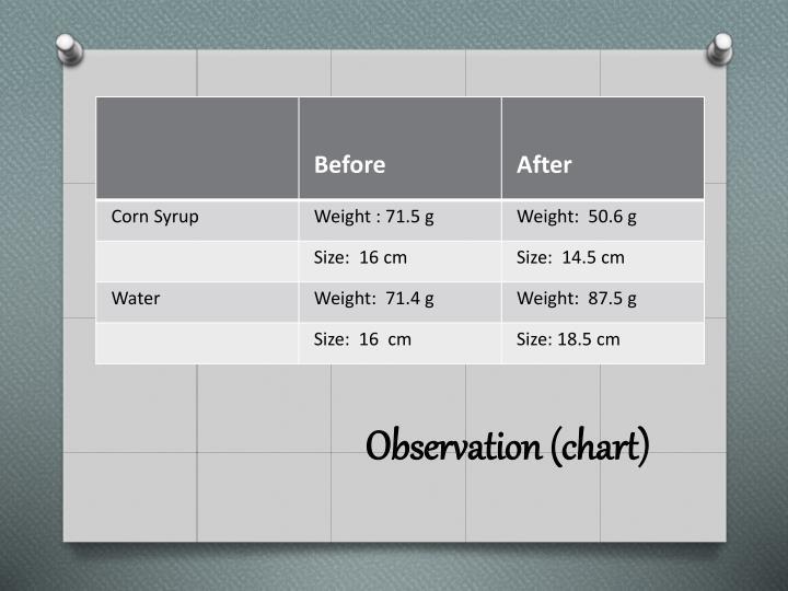 Observation (chart)