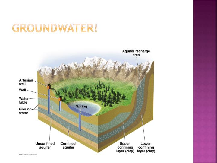 groundwater!