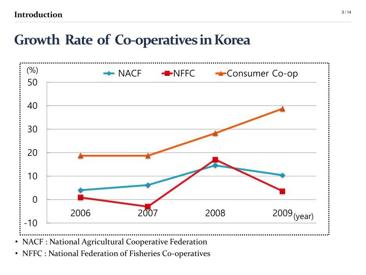 Gr owth rate of co operatives in korea