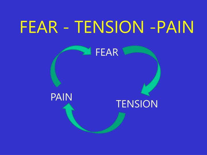 FEAR - TENSION -PAIN