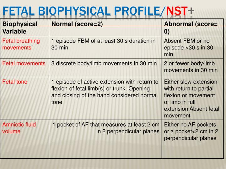 Fetal Biophysical profile/