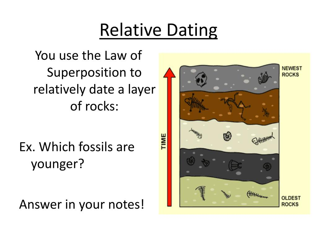 relative dating notes