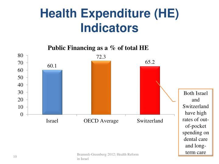 Health Expenditure (HE) Indicators