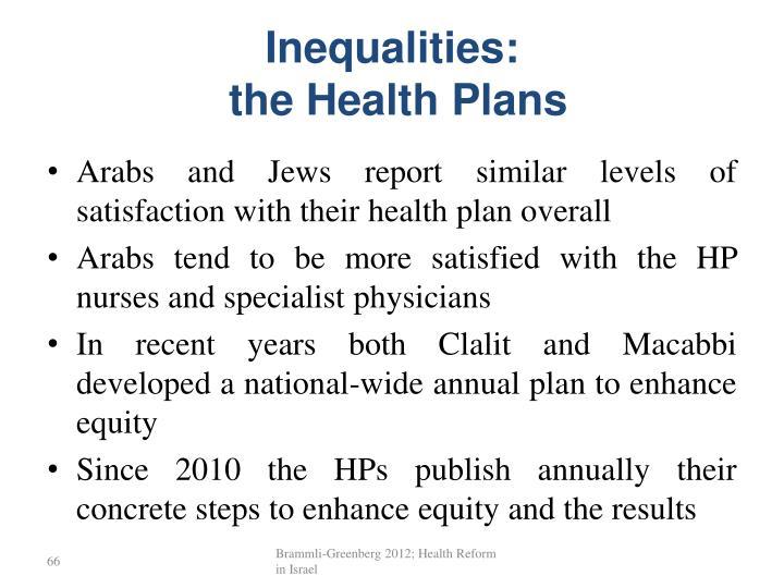 Inequalities:
