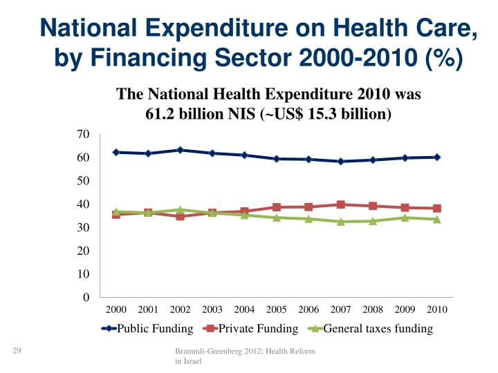 National Expenditure on Health Care, by Financing Sector 2000-2010 (%)