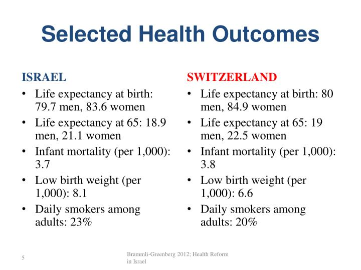 Selected Health Outcomes