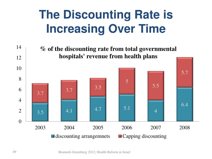 The Discounting Rate is Increasing Over Time
