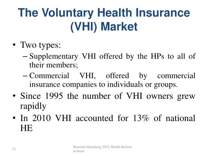 The Voluntary Health Insurance (VHI) Market