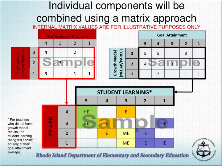 Individual components will be combined using a matrix approach