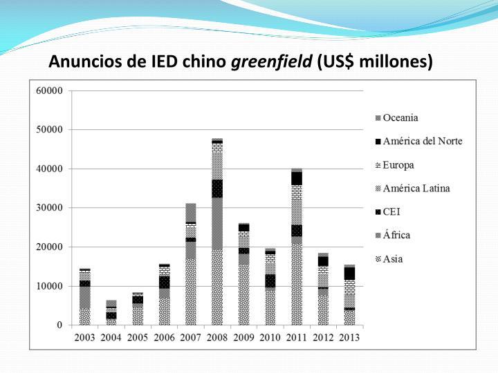 Anuncios de IED chino