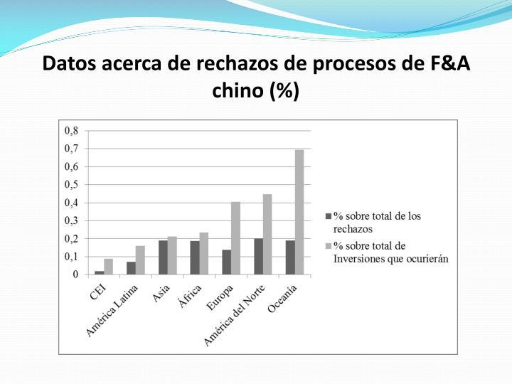 Datos acerca de rechazos de procesos de F&A chino (%)