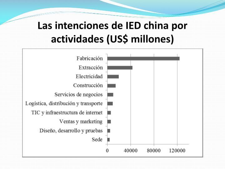 Las intenciones de IED china por