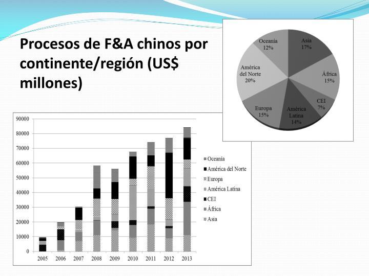 Procesos de F&A chinos por continente/región (US$ millones)