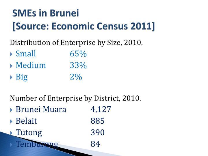 SMEs in Brunei