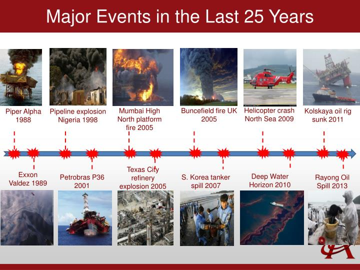 Major events in the last 25 years