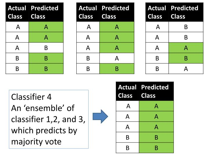 Classifier 4