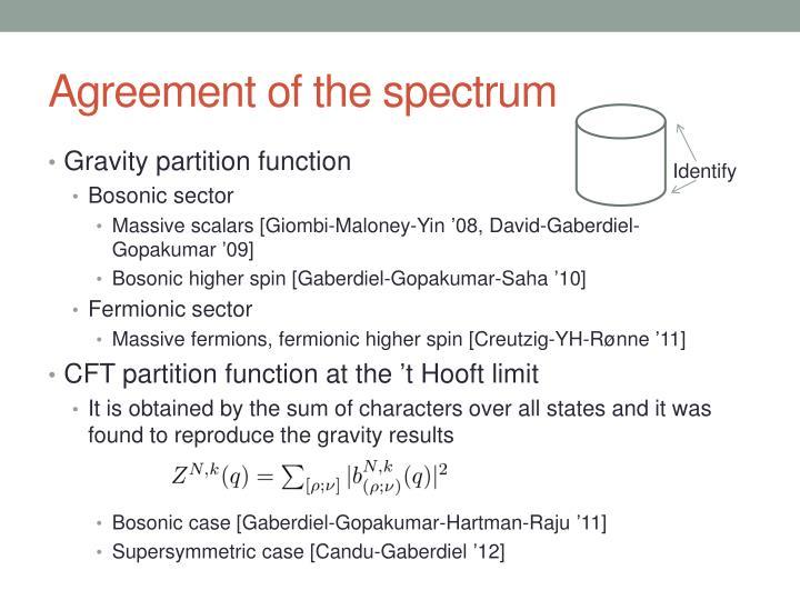 Agreement of the spectrum
