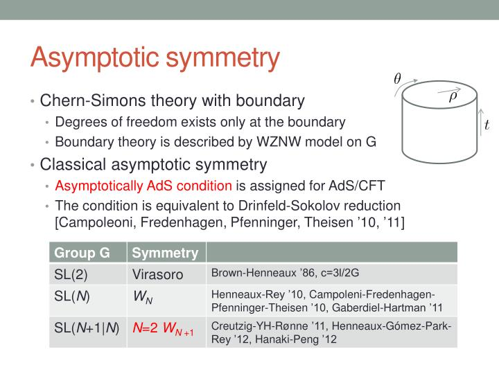Asymptotic symmetry