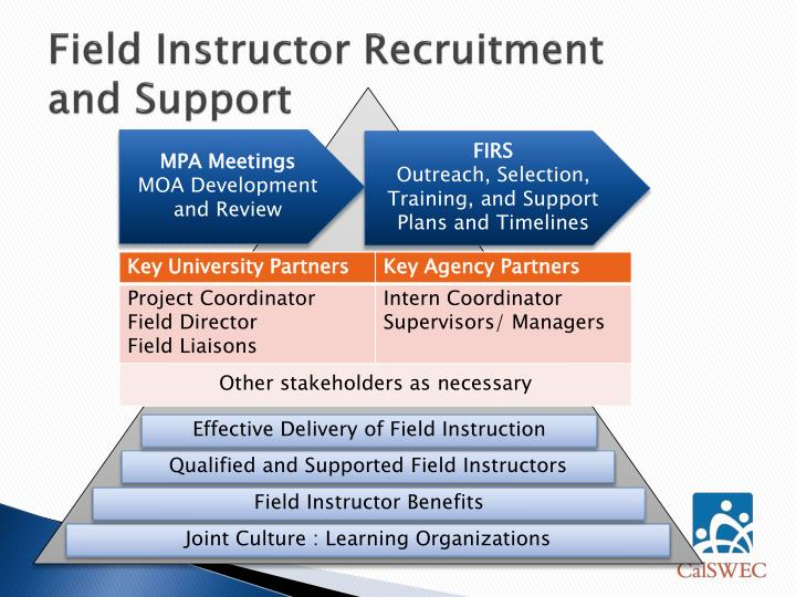 Field instructor recruitment and support