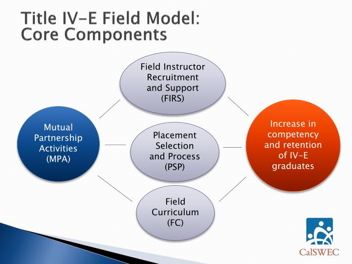 Increase in competency and retention of IV-E graduates