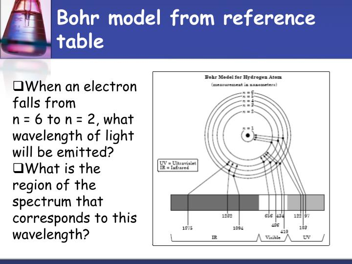 Bohr model from reference table