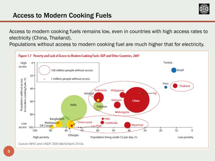 Access to Modern Cooking Fuels